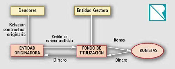 Fondos de titulización y legitimación para interponer la ejecución hipotecaria